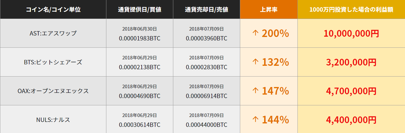 日本仮想通貨オンライン 運営実績