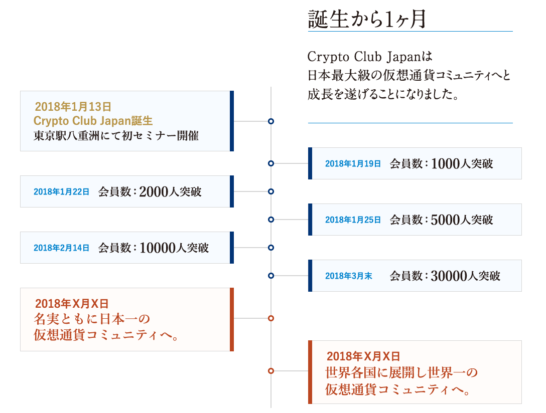クリプトクラブジャパン 経歴