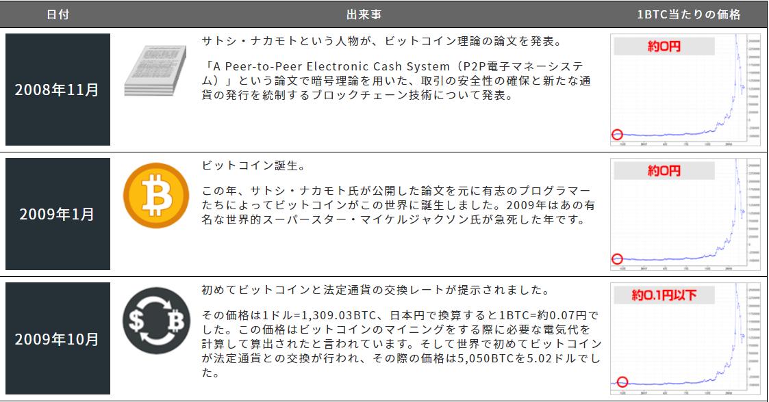 必勝仮想通貨塾 ビットコインの歴史