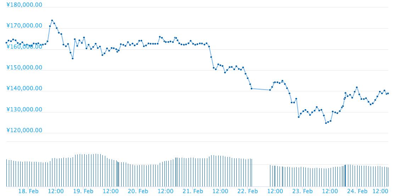 現在、13万円前後で推移しているビットコインキャッシュ