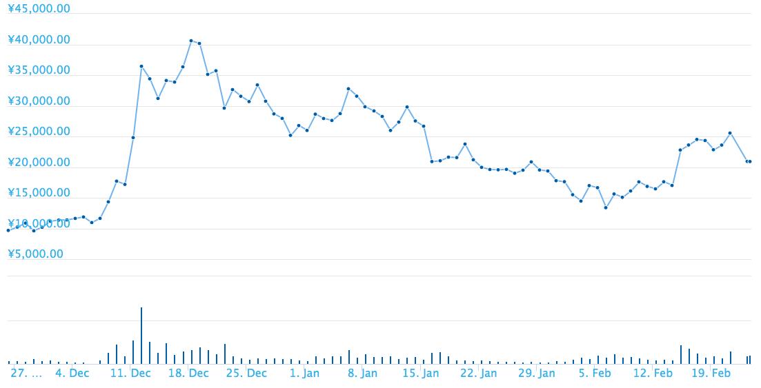 その後は価格も大きく変動することもなく、長く数百円というレベルのまま推移していた
