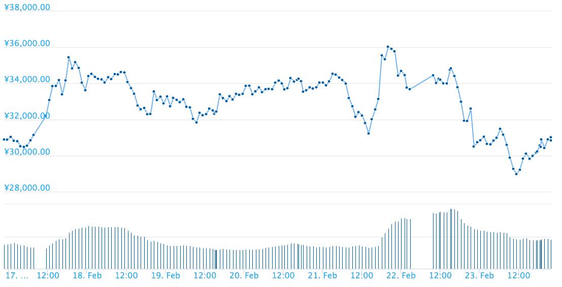 モネロは3万円前後を手堅く推移している