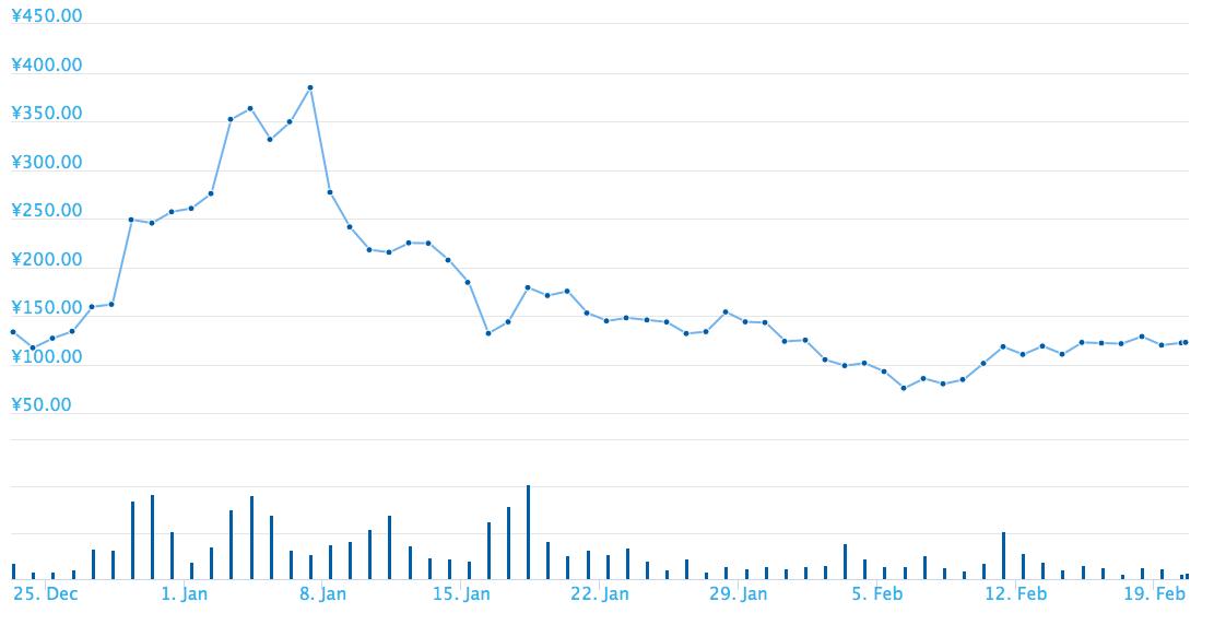 13兆円あったリップルの時価総額は急落し、約半分にまで下がりました