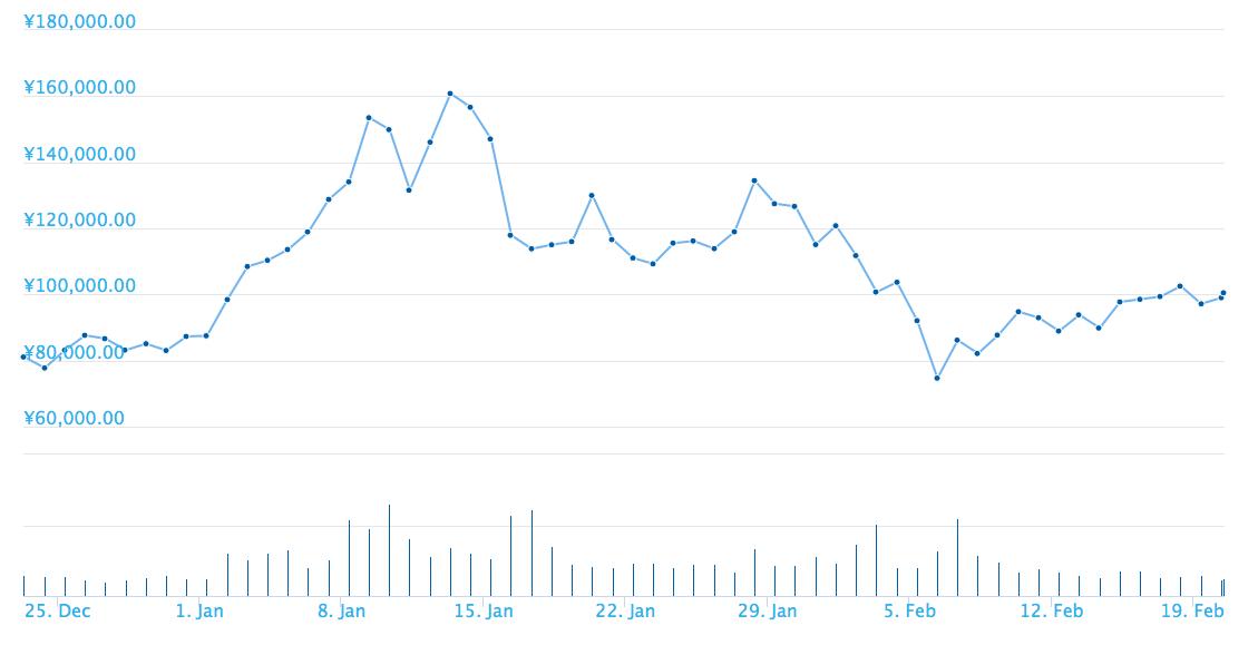 12月29日にリップルとの順位変動がおきました